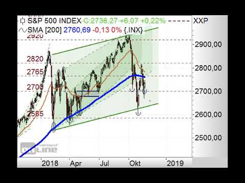 S&P500 - Bullische Umkehrformation? - Chart Flash 19.11.2018
