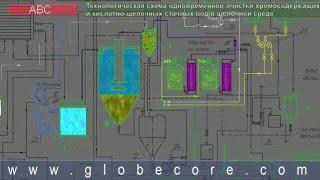 видео Очистка сточных вод: станция нейтрализации производственных стоков, реагенты