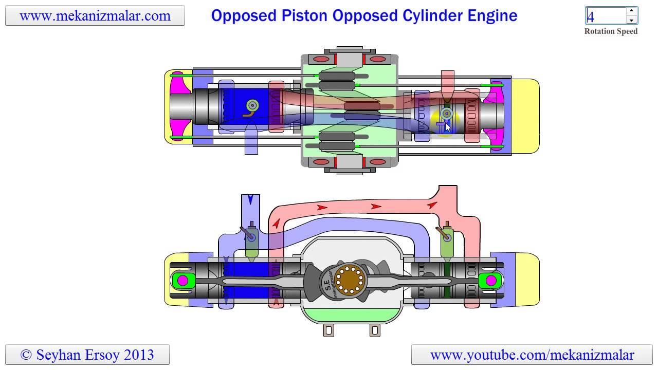 4 Stroke Motorcycle Engine Diagram Opposed Piston Opposed Cylinder Engine Youtube