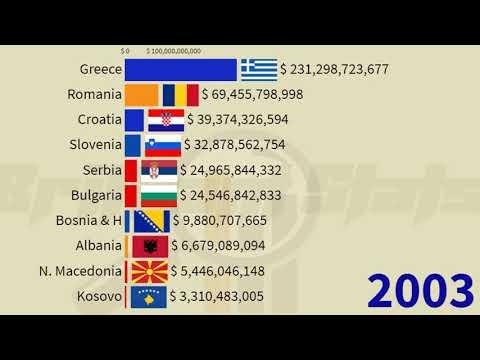 Balkans Largest Economies in 2025: (Croatia, Romania, Greece, Bulgaria, Serbia, Slovenia, Kosovo)