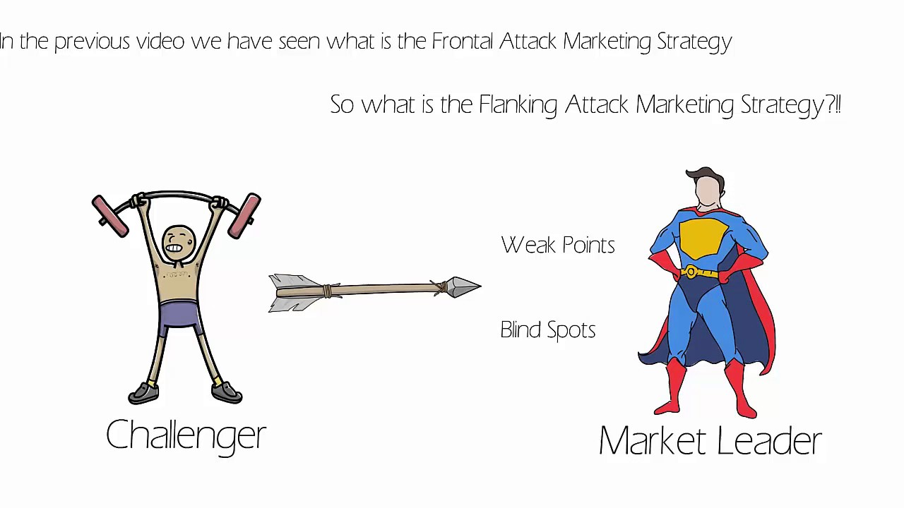 frontal attack marketing