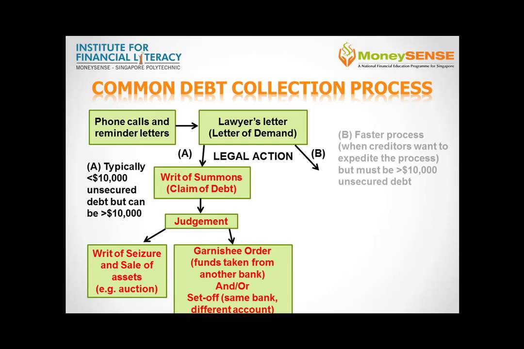 Common Debt Collection Process - YouTube