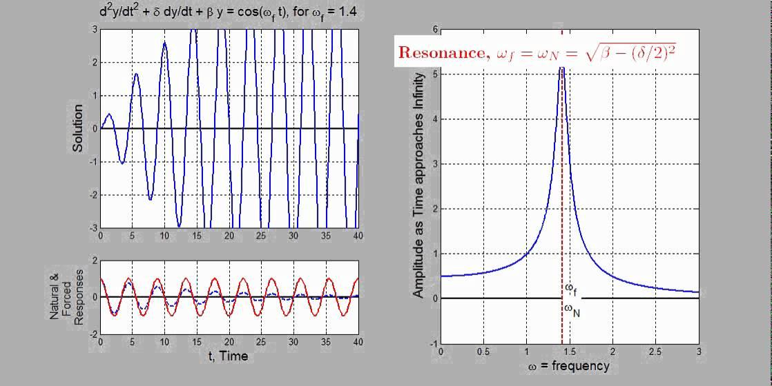 Forced Harmonic Oscillator: Small Damping