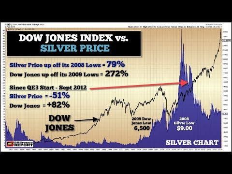 Huge Market Correction Update & Silver Price Trend