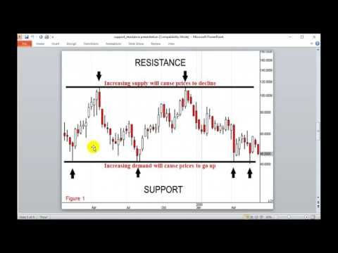 Basics of Support and Resistance