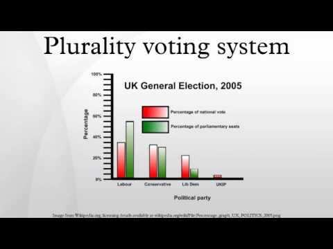 Plurality voting system