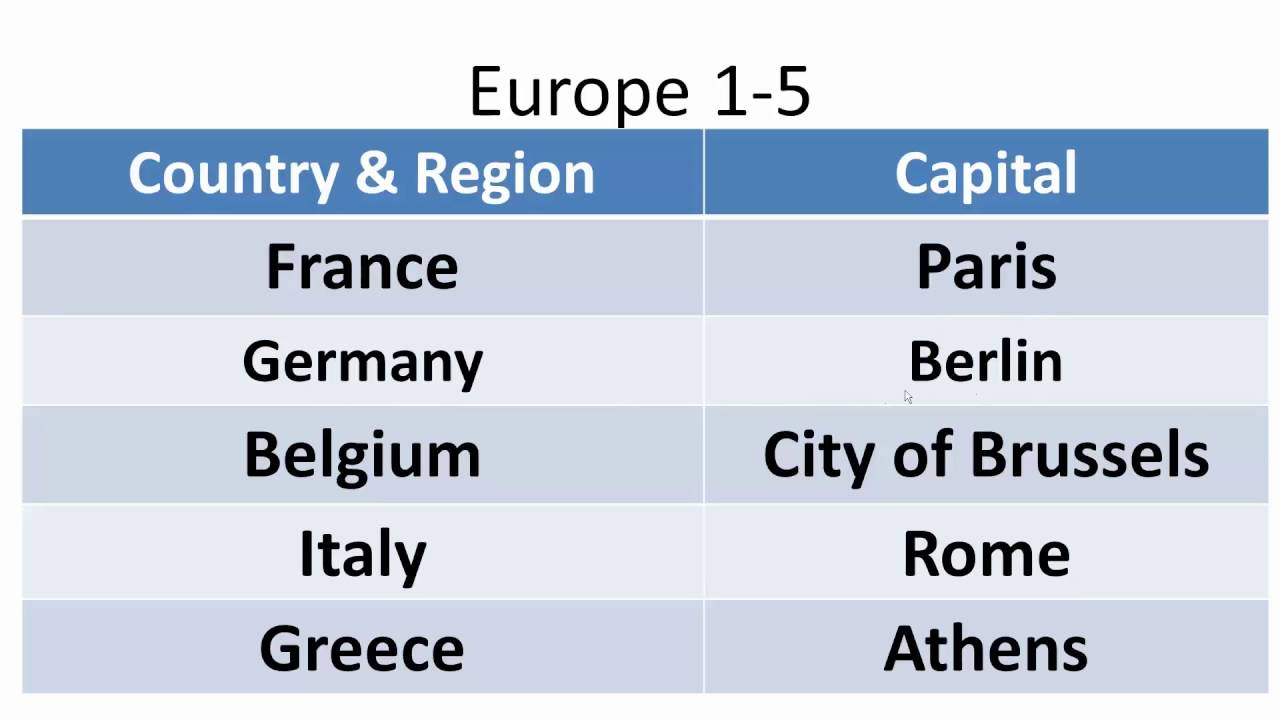 Europe Countries Capitals YouTube - Countries in europe and their capitals