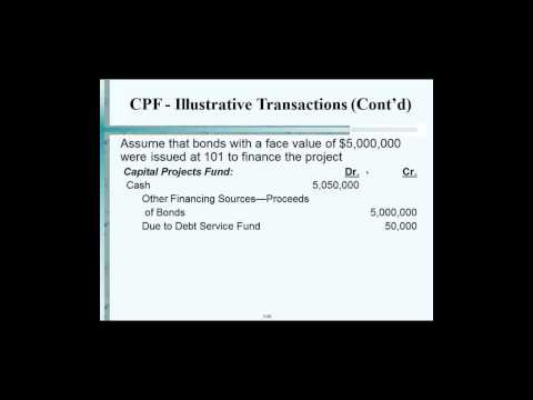 Governmental & Not-For Profit Accounting: Professor Bora- Lecture # 3 03-17-14