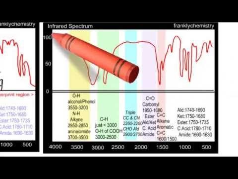 A Simple explanation of Infrared Spectroscopy.