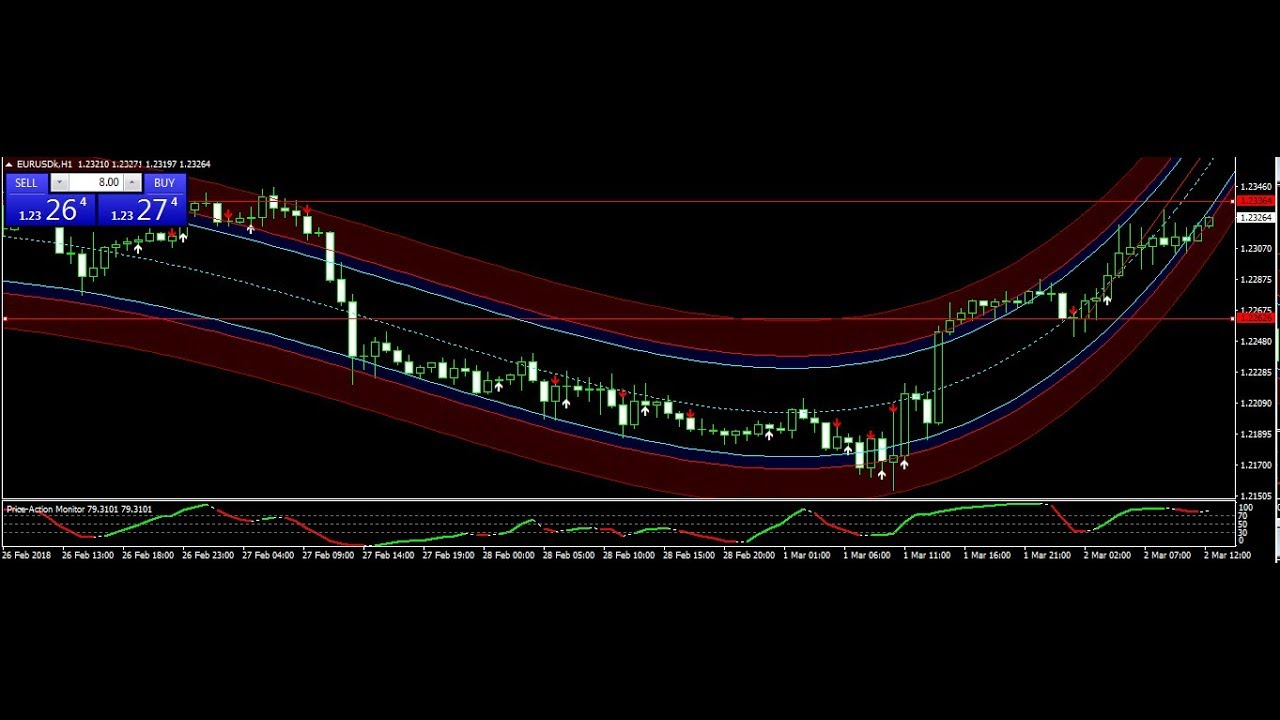 200 forex pips review