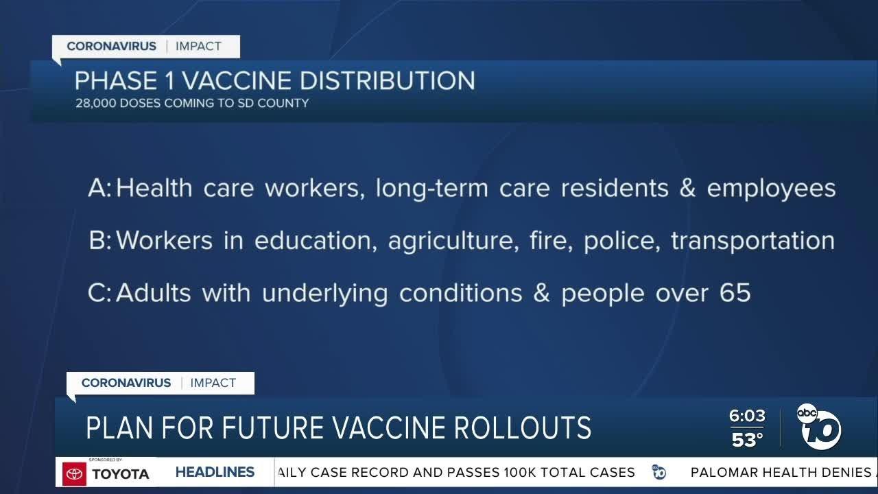 Plan for future COVID-19 vaccine rollouts