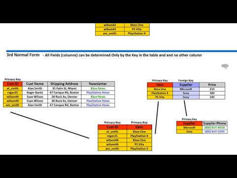 Normalization 1NF, 2NF, 3NF and 4NF YouTube - YouTube