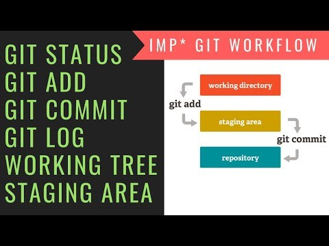 Git Workflow, The Working Tree, Staging Area and Local Repo