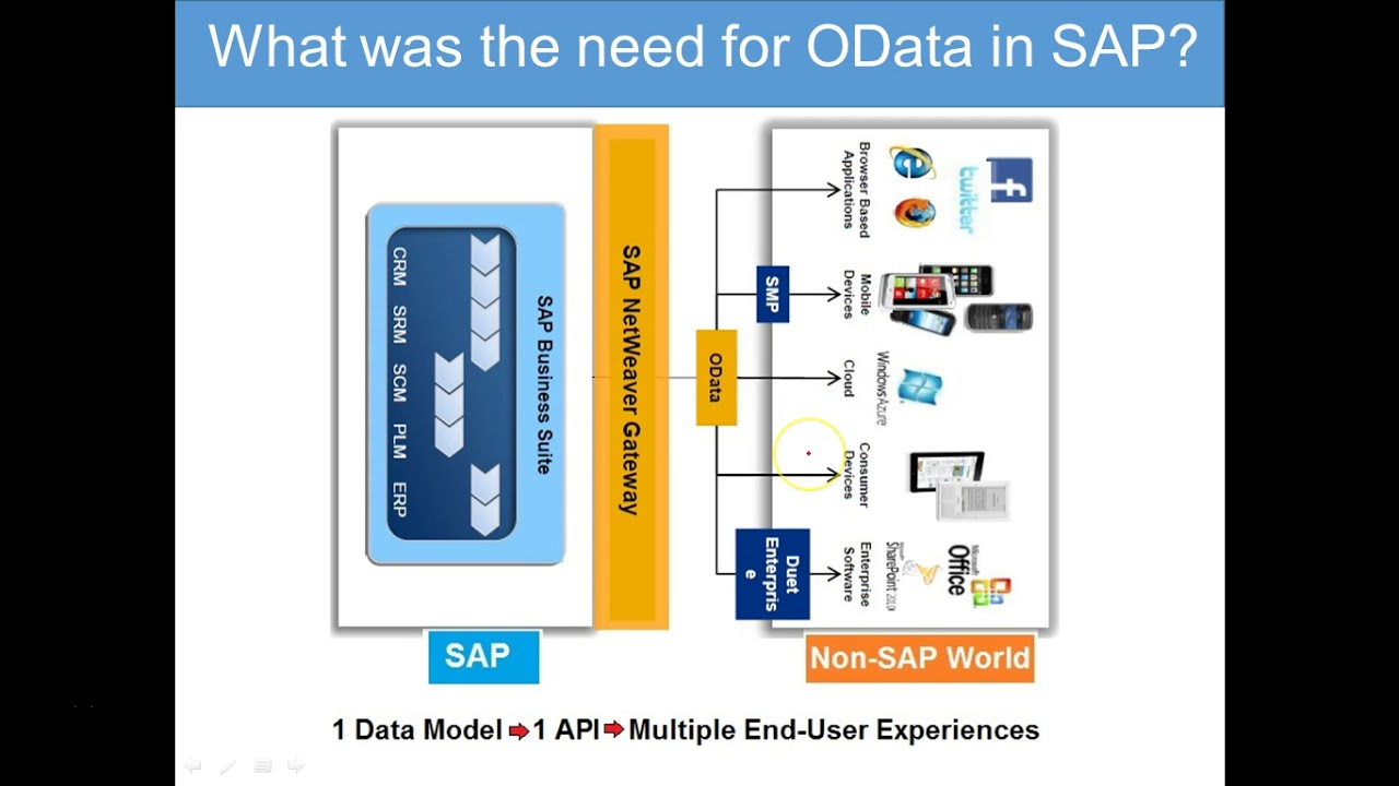OData & SAP Netweaver Gateway - 010 What was the need for OData 2