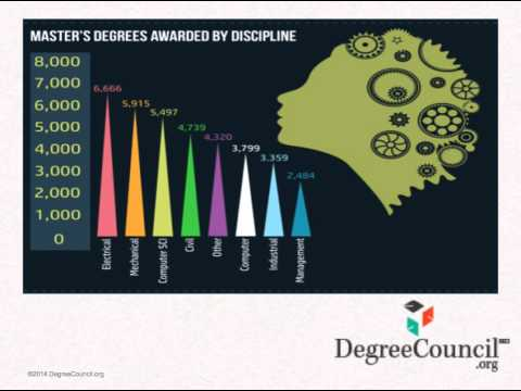 Engineering Degrees - Degrees for Engineers & Salary Statistics