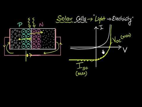 Solar cells - IV characteristics | Semiconductors | Physics | Khan Academy