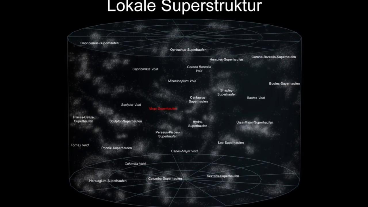 Position Der Erde Im Universum