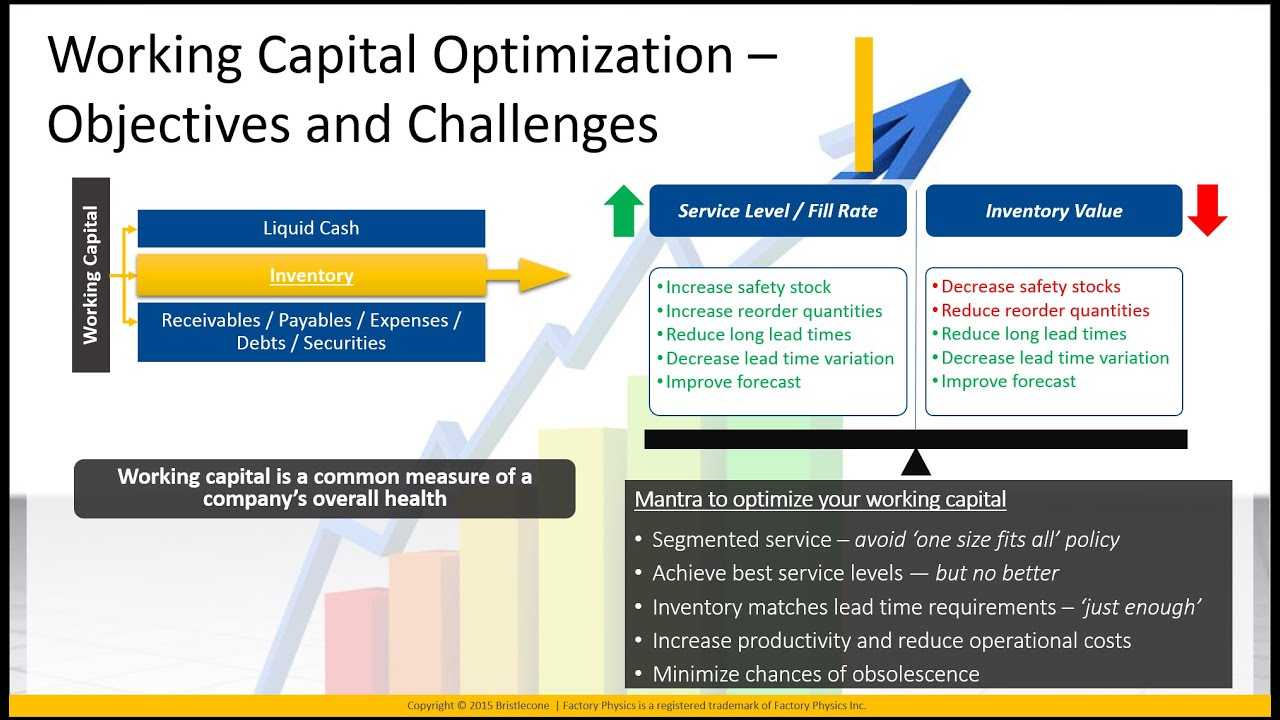 inventory and working capital A change in working capital is the difference in the net working capital amount from one accounting period to the next a goal of management is to reduce any upward changes in working capital, thereby minimizing the need to bring in additional funding.