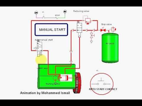 Auto manual starting of marine emergency generator  YouTube