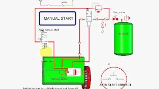 Auto  manual starting of marine emergency generator