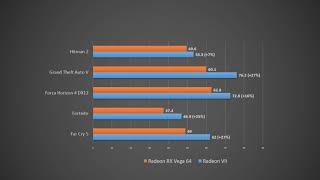 AMD Radeon VII vs. Radeon RX Vega 64 Gaming Benchmark Test Results (25 Games) (AMD)
