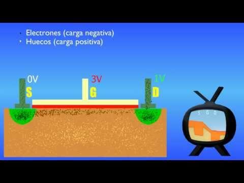 ¿Cómo funciona un transistor? - El MOSFET (Versión en castellano)