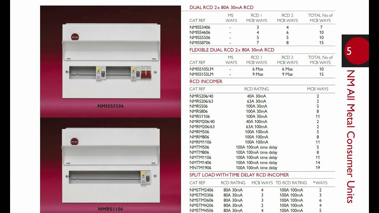Metal Consumer Unit On Tt Supply Bs7671 Amendment 3 Youtube Wiring Diagram Together With 2 Way Switch