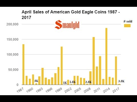 WIPE OUT! – AMERICAN GOLD EAGLE SALES FALL TO TEN YEAR LOW
