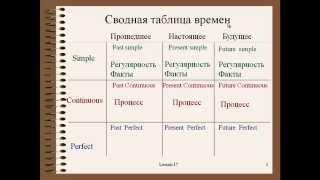 Английский язык для начинающих. Видеокурс. Урок 7. Все времена английского языка