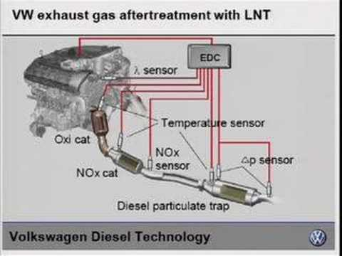 Better Than Ethanol? BTL in plug-in hybrid diesel vehicles