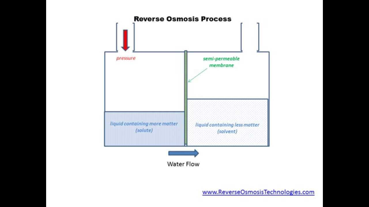 What Is Reverse Osmosis Youtube Process Flow Diagram Plant Reverseosmosistechnologies