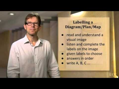Listening: Labelling a Diagram Plan or Map