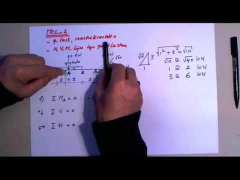 Mechanica: Reactiekrachten [q-last] en N-, V-, M-, Lijn