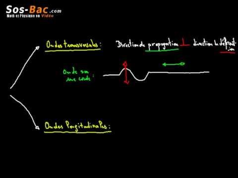 Caractéristiques des ondes cours 1 : 2 BAC International