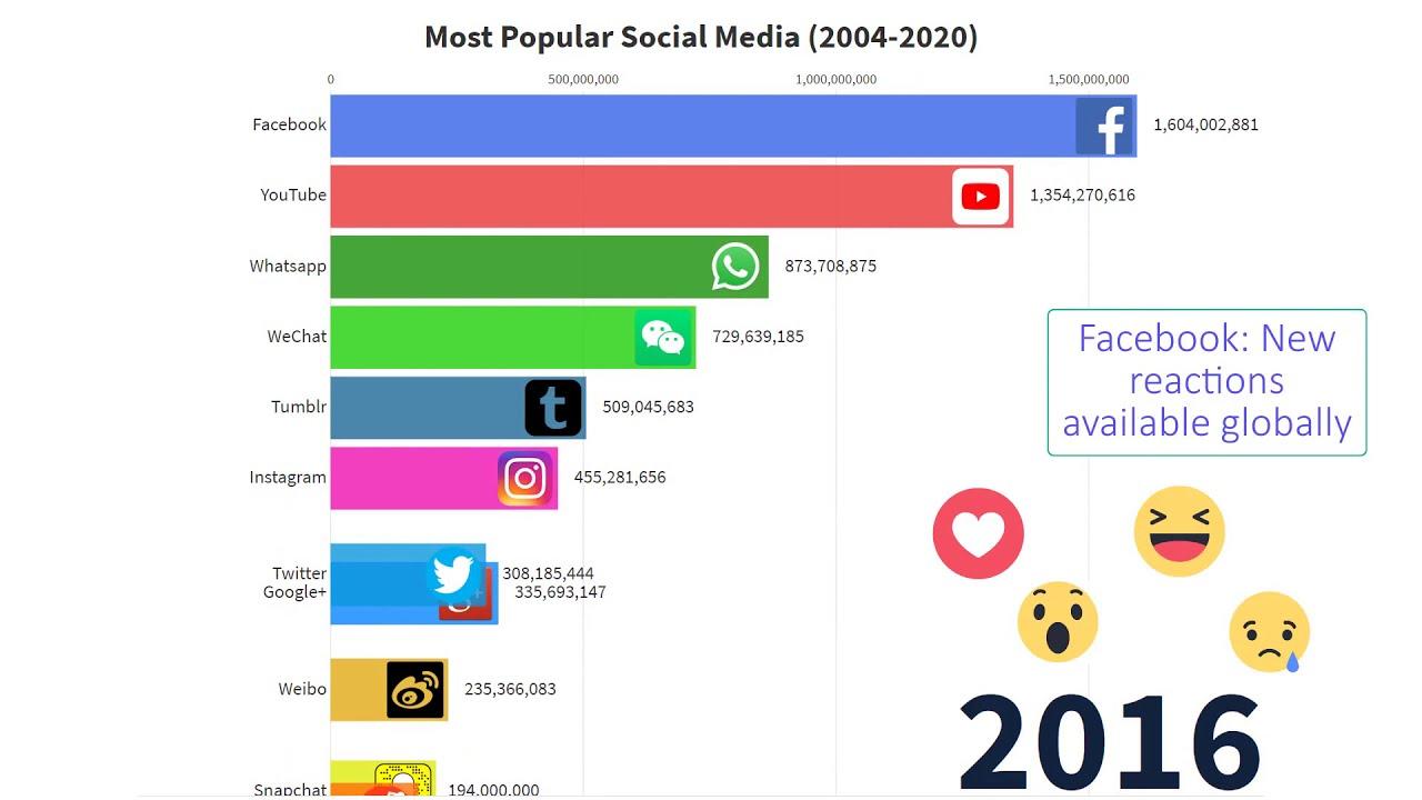 Most Popular Social Media Sites 🔥 Top 10 Social Media