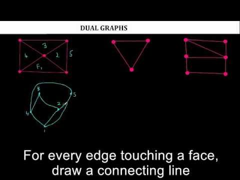 Graph Theory: A Planar Graph and it's Dual Graph (Explained) (Discrete Math)