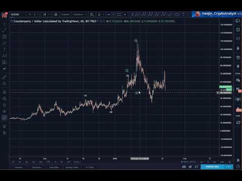 Counterparty (XCP) Could Give A Better Buying Opportunity