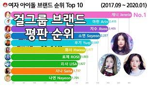 걸그룹 개인 브랜드 평판 순위 Top 10 [블랙핑크, 레드벨벳, 오마이걸, 마마무] Brand Reputa…