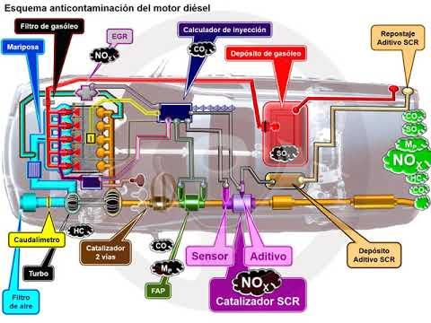 Catalizador de reducción selectiva (SCR) en el motor diésel (3/5)