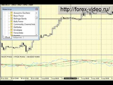 Как создать индикаторы для форекс новейшие индикаторы форекс для скальпинга