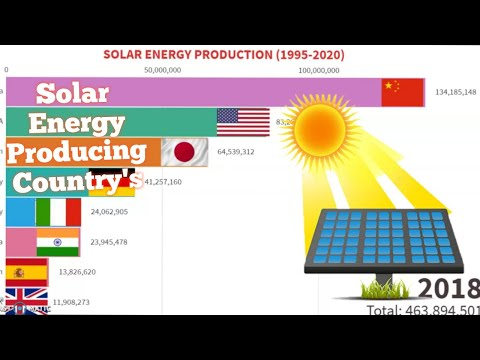 Solar energy producing Countries (1995-2020) || #solar production in watts