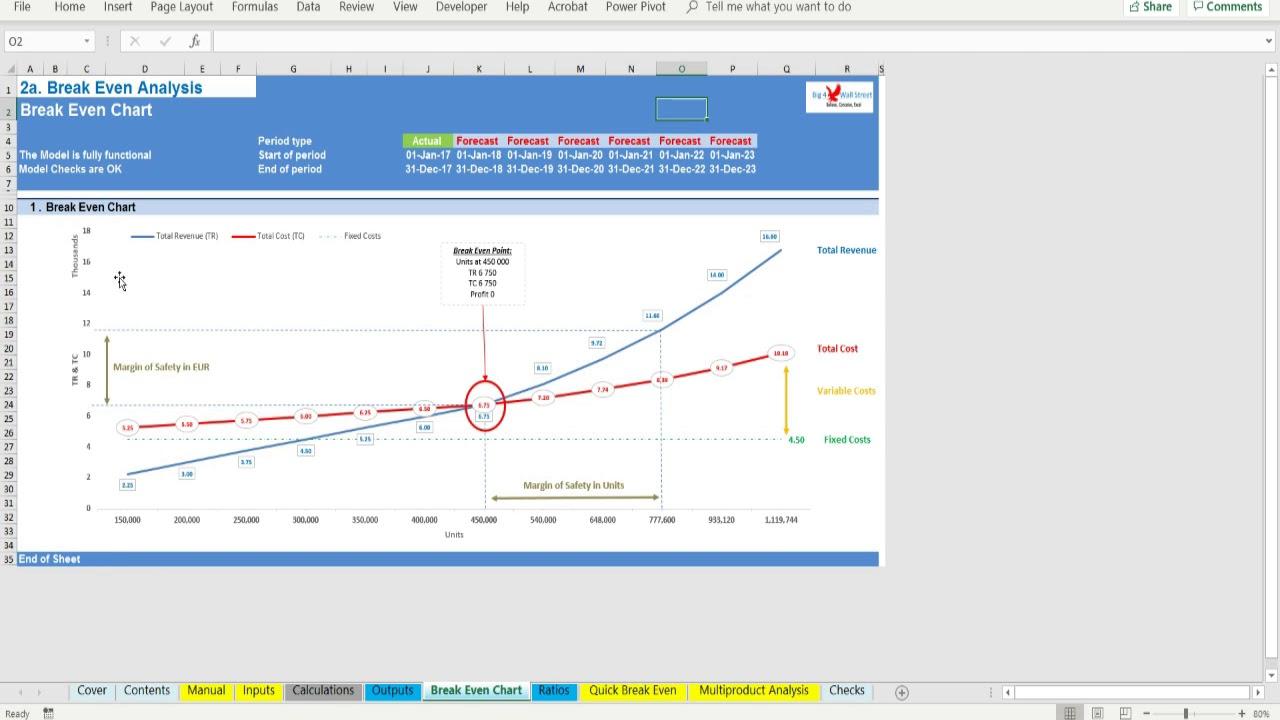 Break Even Analysis / Cost Volume Profit Analysis Excel Model ...