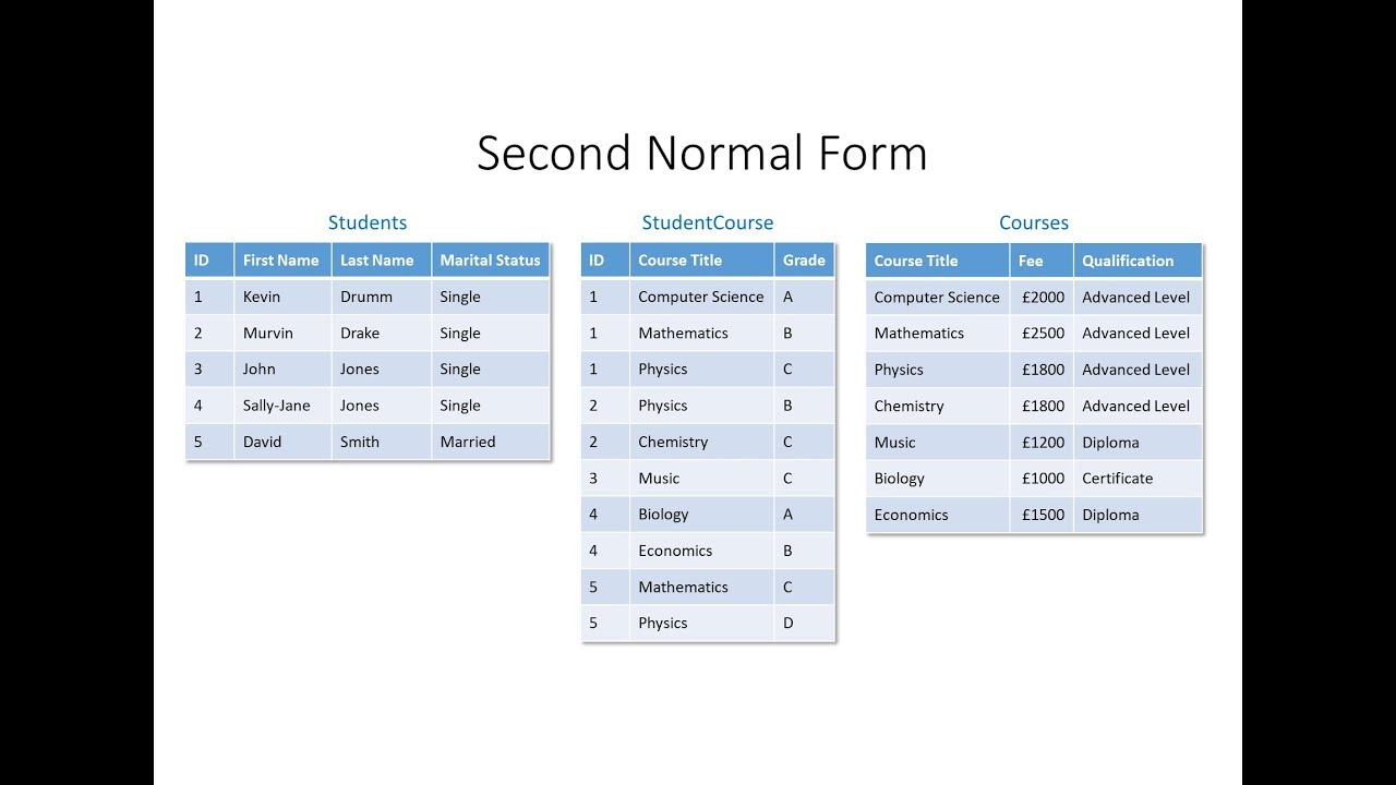Database Normalisation Second Normal Form Youtube
