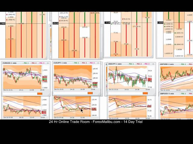 Oct 31, 2011 -Live Online Forex Trading Training Scalping Room – Short Eur/Jpy