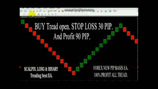 FOREX Profitable New EA (PIP Basis Candlesticks). Per week profit 3000+ pips