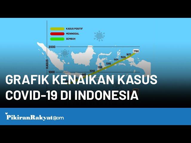 Grafik Kenaikan Kasus COVID-19 di Indonesia
