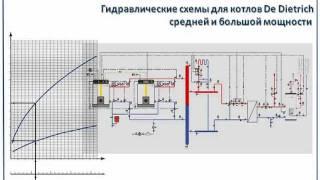 видео Гидравлическая система спецтехники: назначение, принцип работы, элементы устройства, ремонт