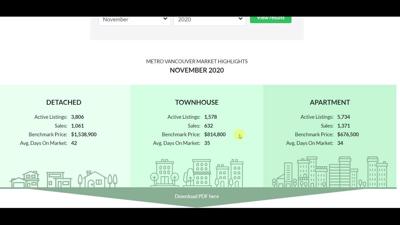 温哥华房地产 - 温哥华房地产报告2020年11月 – 住房市场