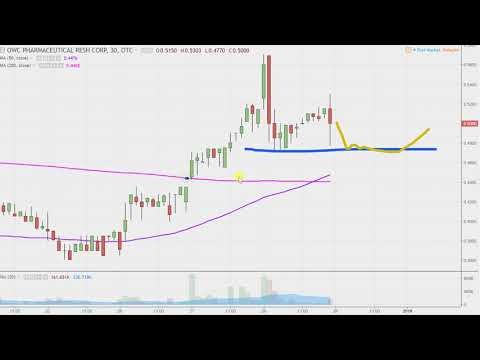 OWC Pharmaceutical Research Corp - OWCP Stock Chart Technical Analysis for 12-28-17