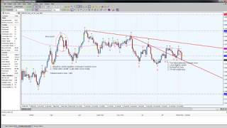 The secret to a wining strategy is Forex tester 3